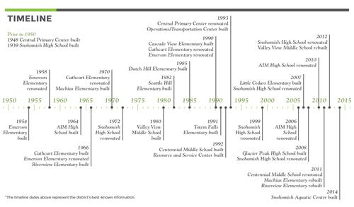 Timeline of school and building construction and renovation