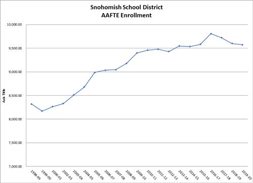 Snohomish School District AAFTE Enrollment