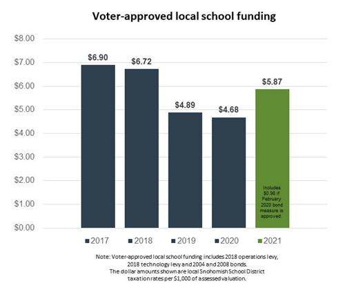 Voter-approved local school funding chart
